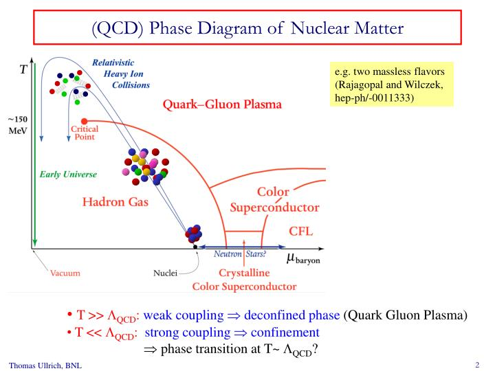 Qcd phase diagram of nuclear matter