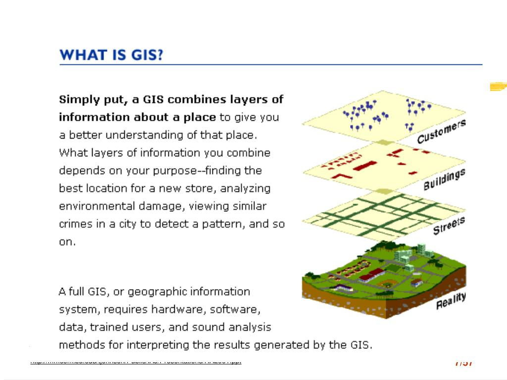 What is GIS- Layers concept illustrated