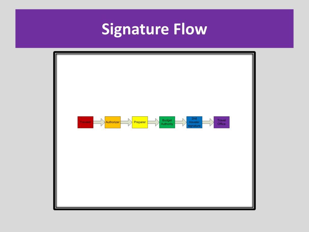 Signature Flow