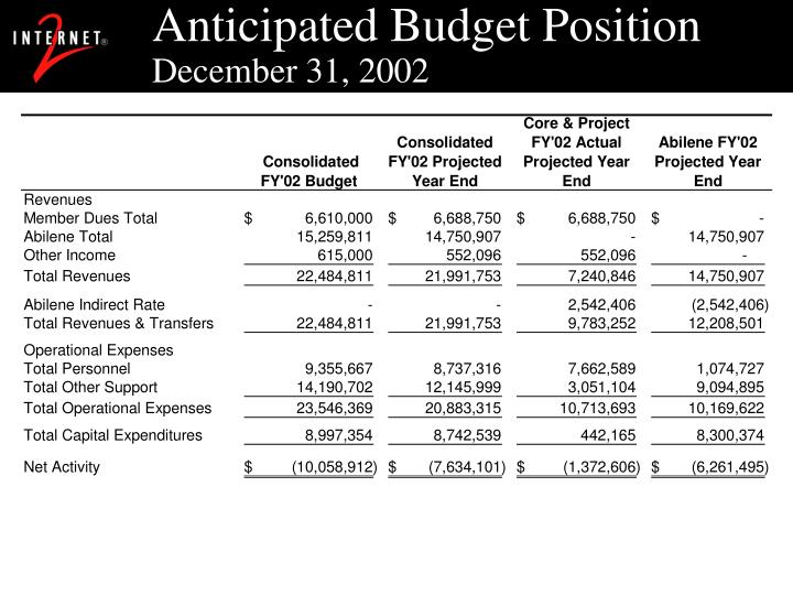 Anticipated budget position december 31 2002
