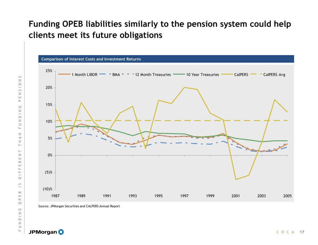 Funding OPEB liabilities similarly to the pension system could help clients meet its future obligations