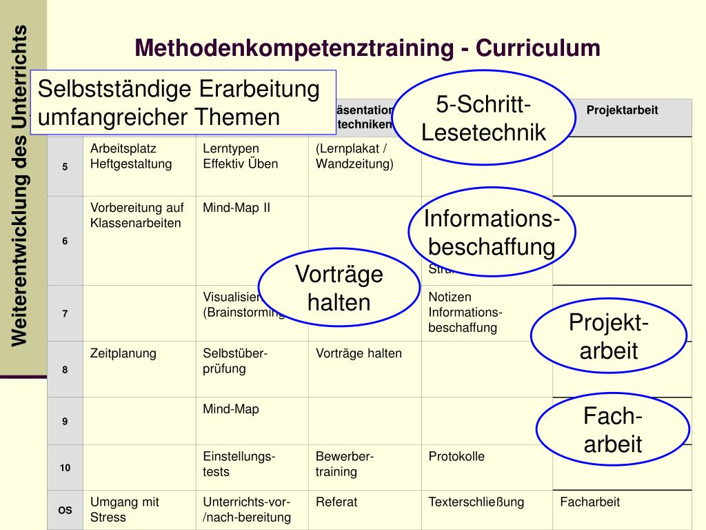 Methodenkompetenztraining - Curriculum