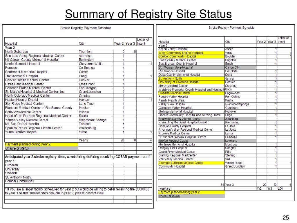 Summary of Registry Site Status