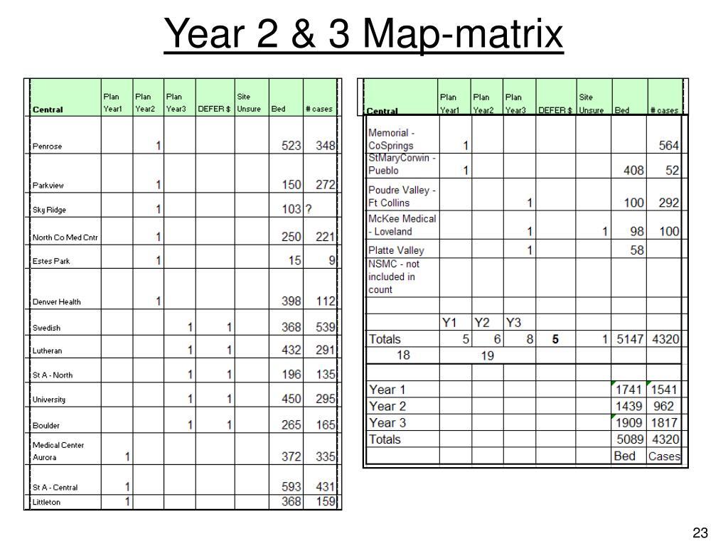 Year 2 & 3 Map-matrix