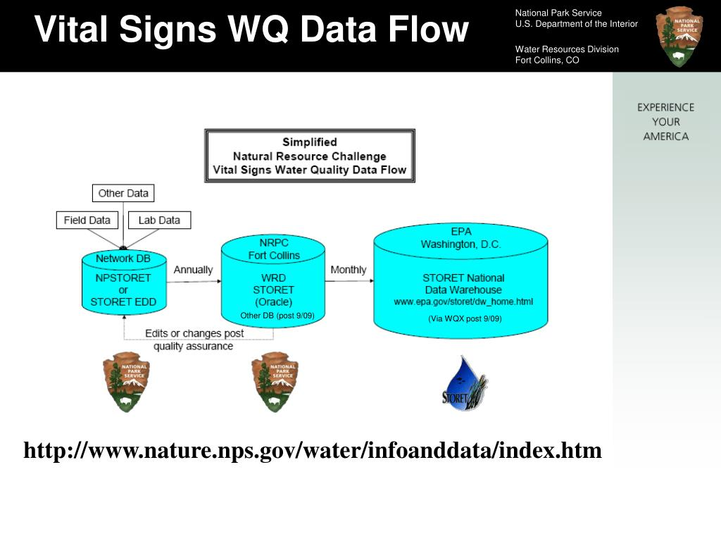 Vital Signs WQ Data Flow