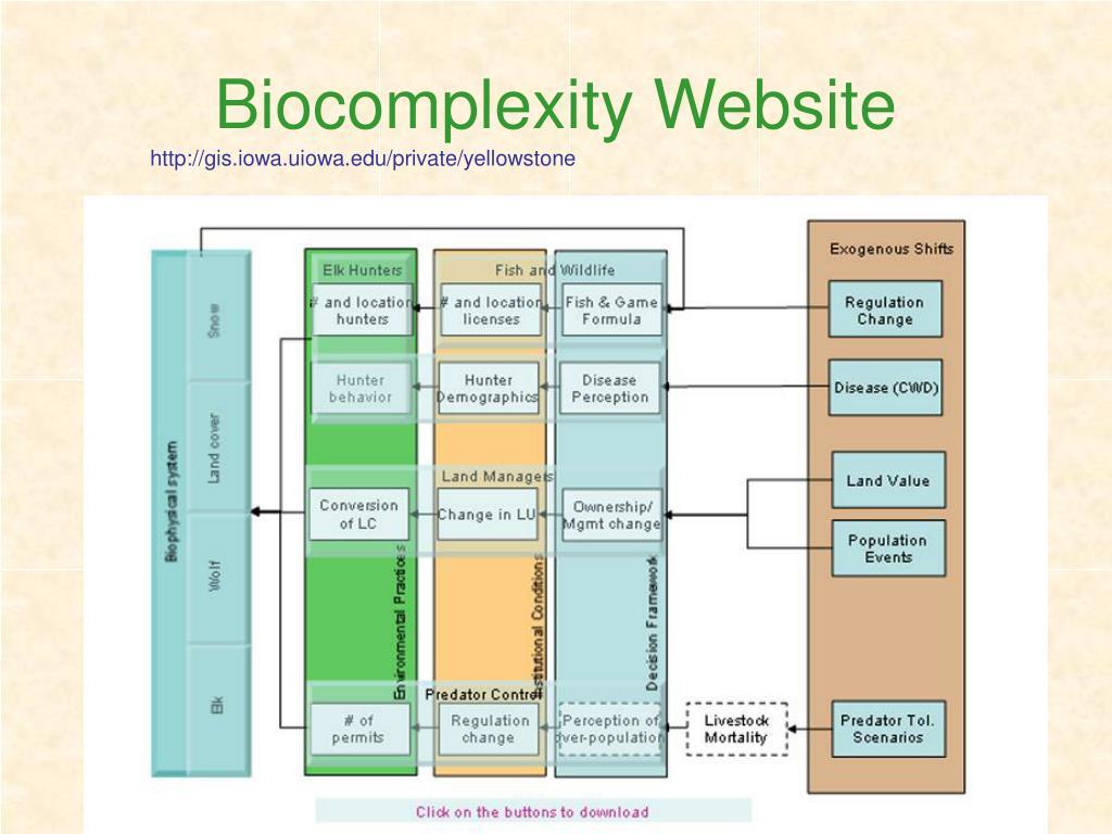 Biocomplexity Website