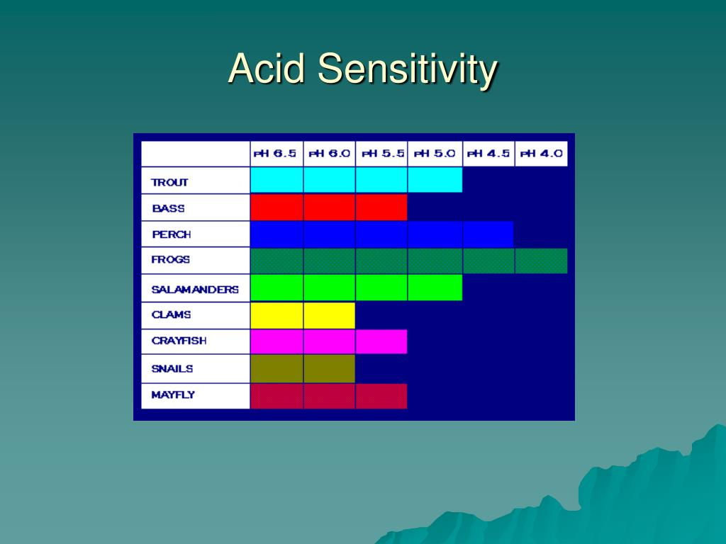Acid Sensitivity