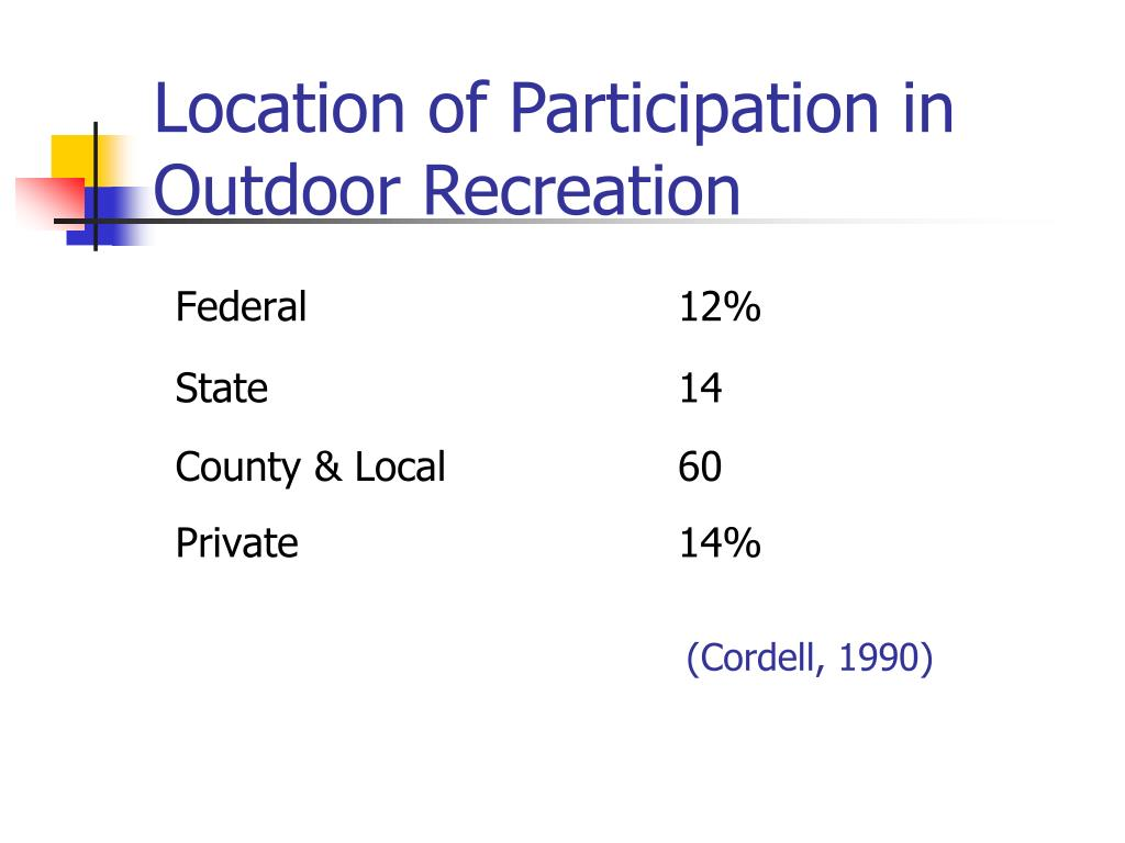 Location of Participation in Outdoor Recreation