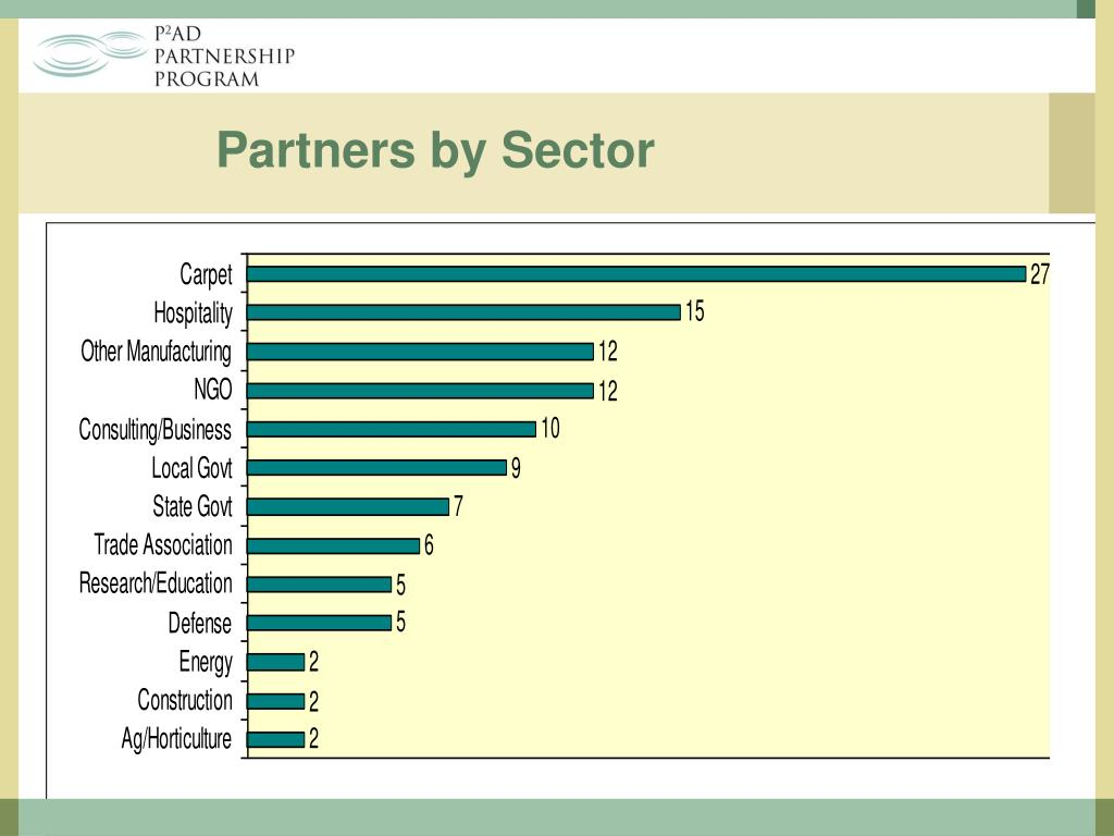 Partners by Sector