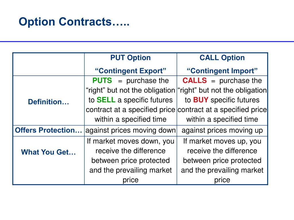Option Contracts…..