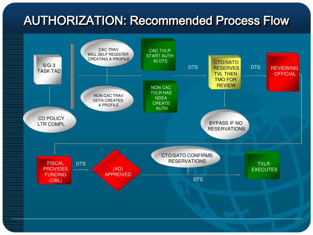 AUTHORIZATION: Recommended Process Flow