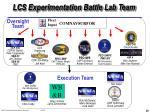 lcs experimentation battle lab team