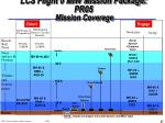 lcs flight 0 miw mission package pr05 mission coverage