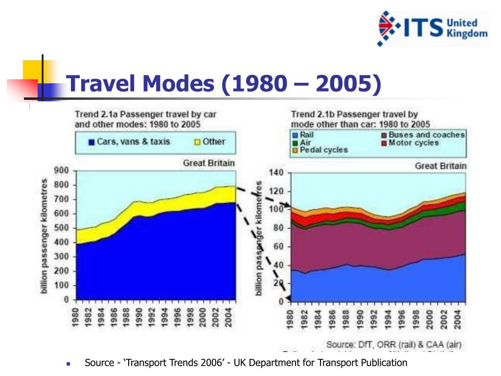Travel Modes (1980 – 2005)