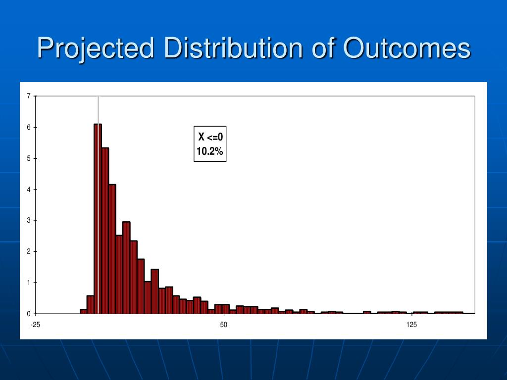 Projected Distribution of Outcomes