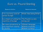 euro vs pound sterling