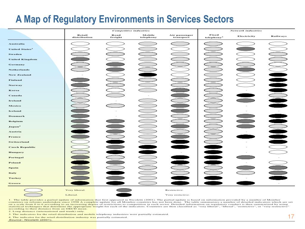 A Map of Regulatory Environments in Services Sectors