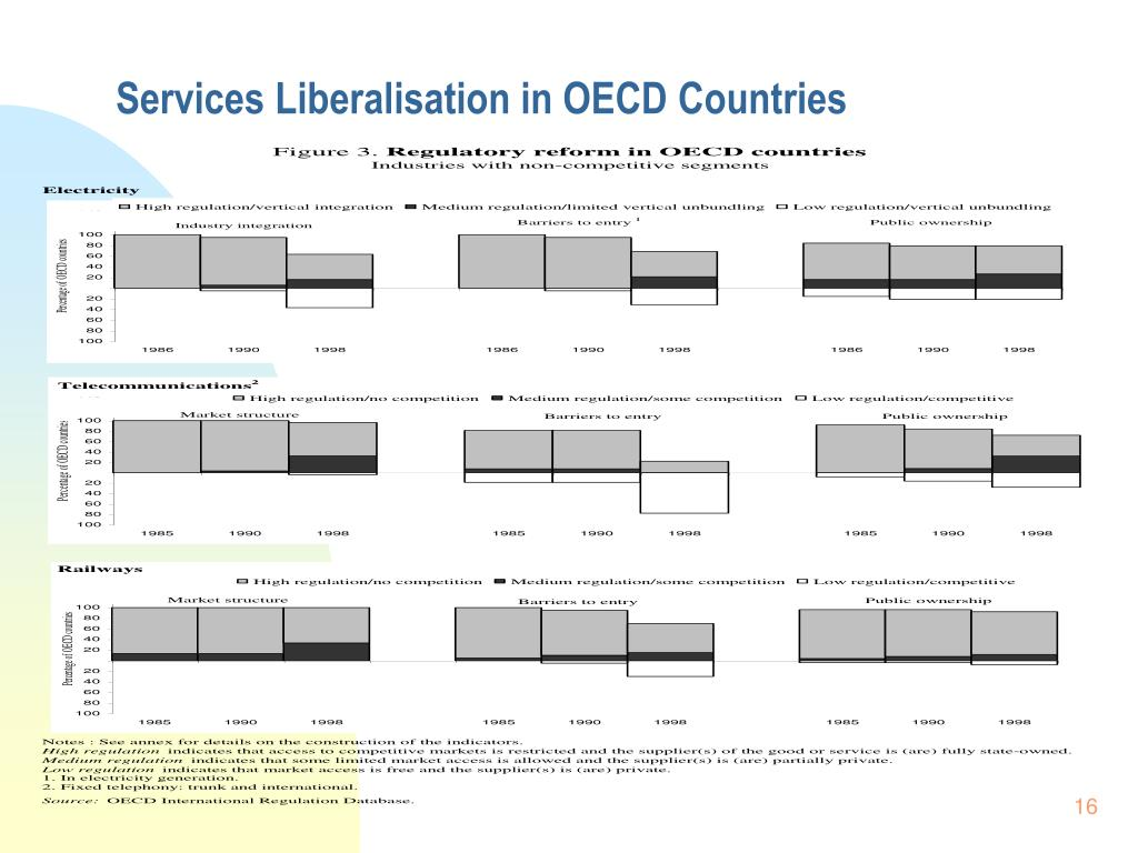 Services Liberalisation in OECD Countries