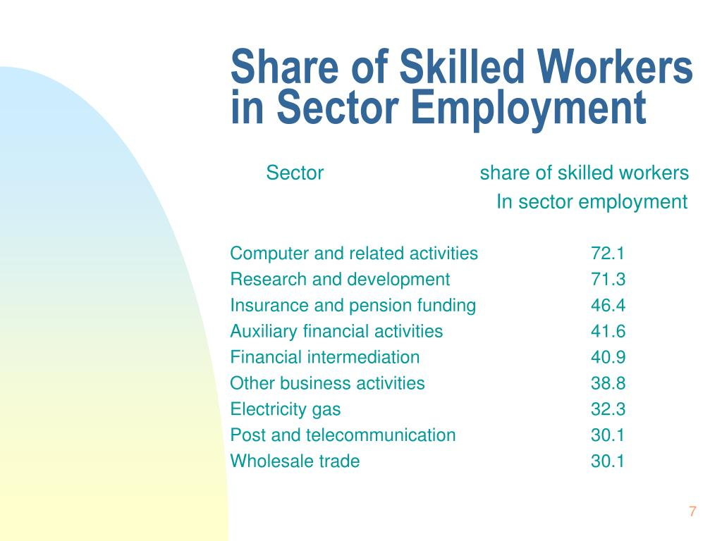 Share of Skilled Workers in Sector Employment