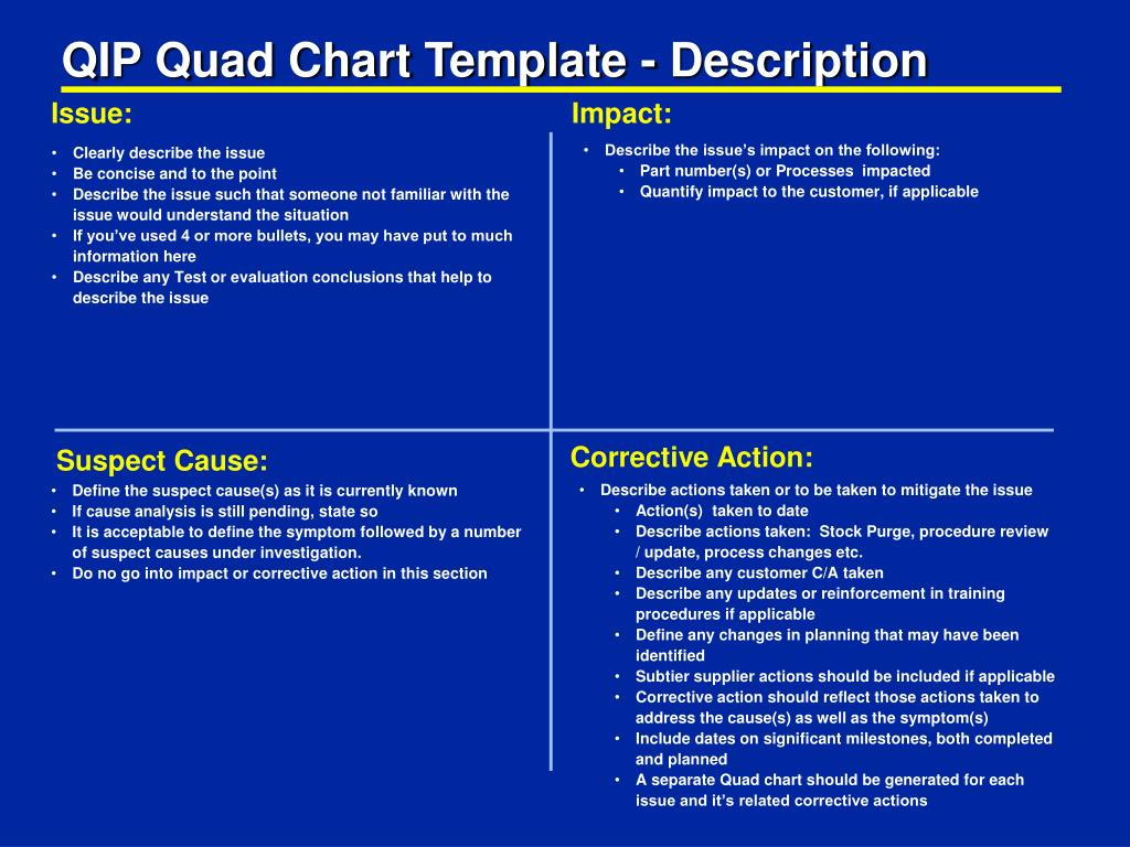 Ppt Qip Quad Chart Template Description Powerpoint Presentation Free Download Id 682800
