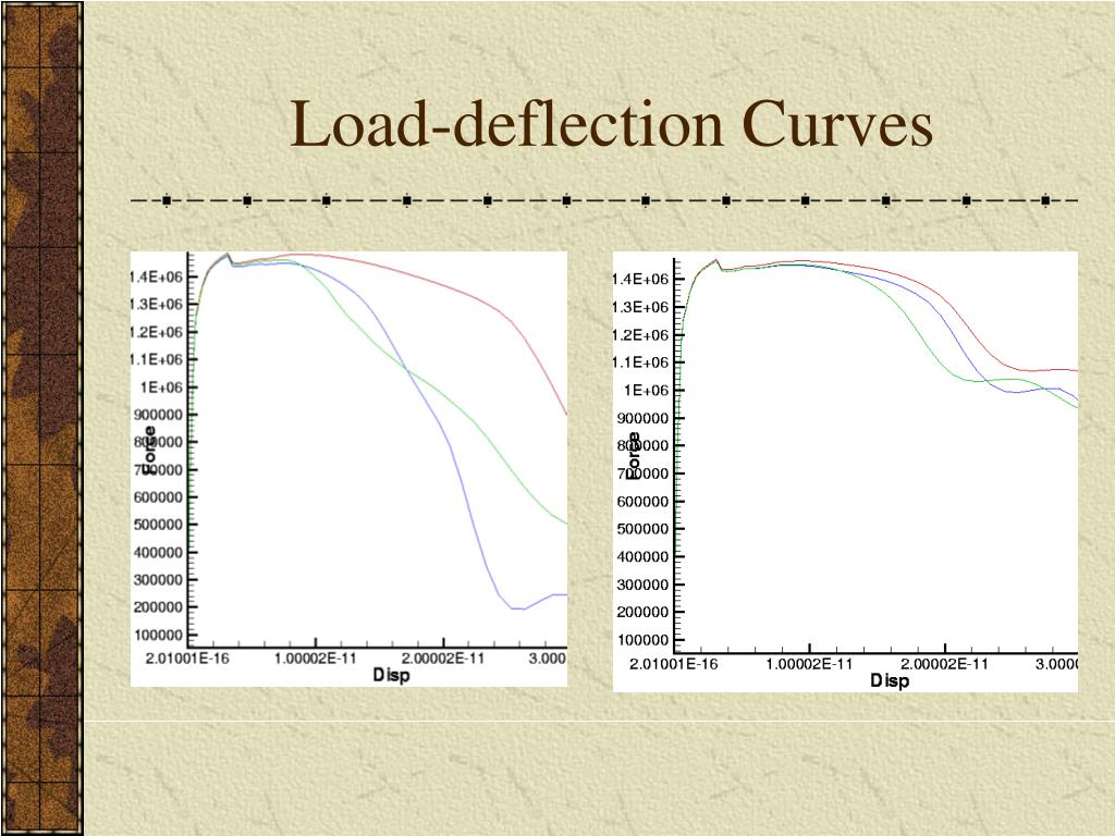 Load-deflection Curves