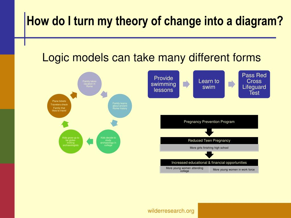 How do I turn my theory of change into a diagram?
