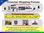 consumer shopping process