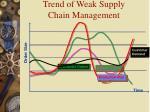 trend of weak supply chain management
