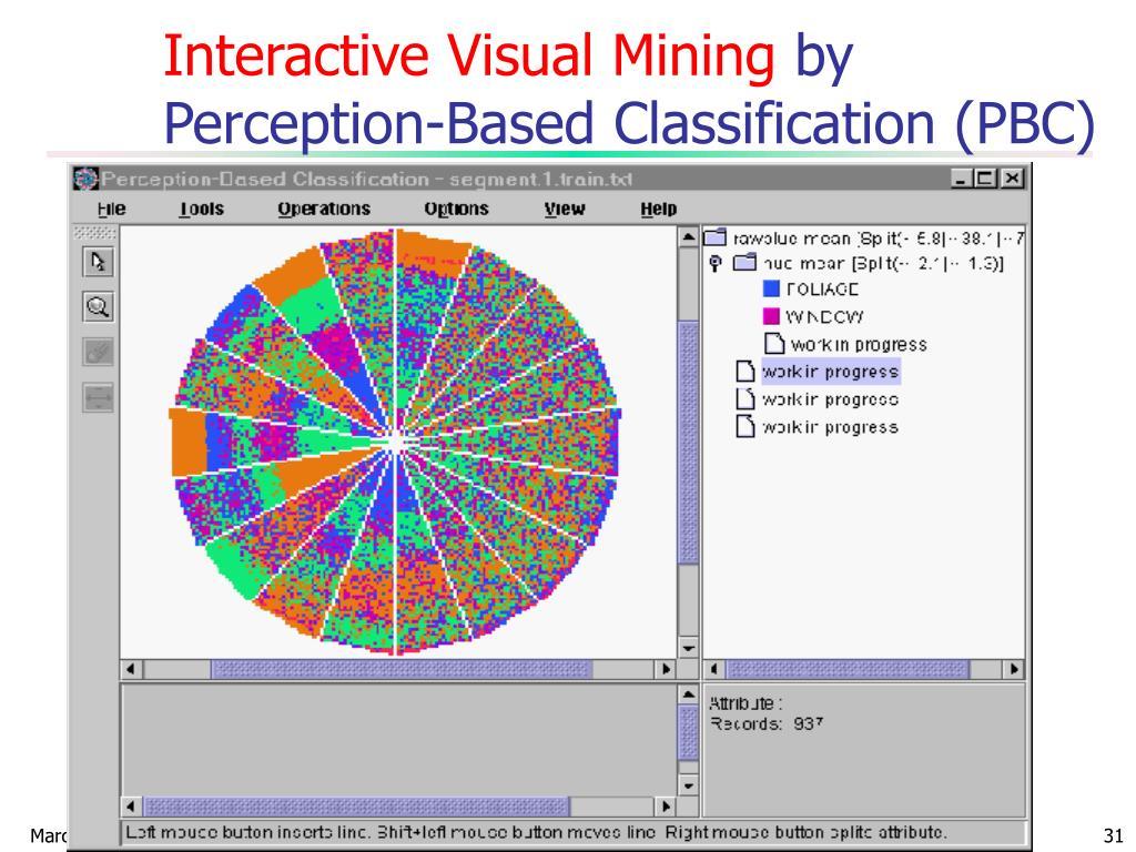 Interactive Visual Mining