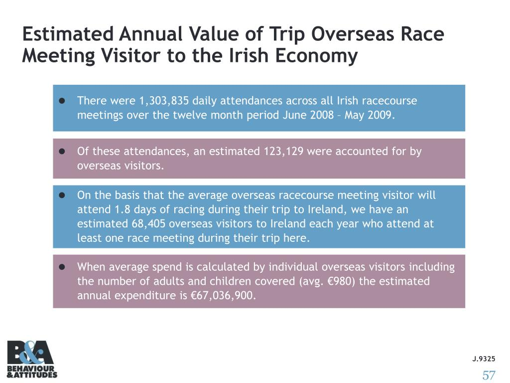 Estimated Annual Value of Trip Overseas Race Meeting Visitor to the Irish Economy