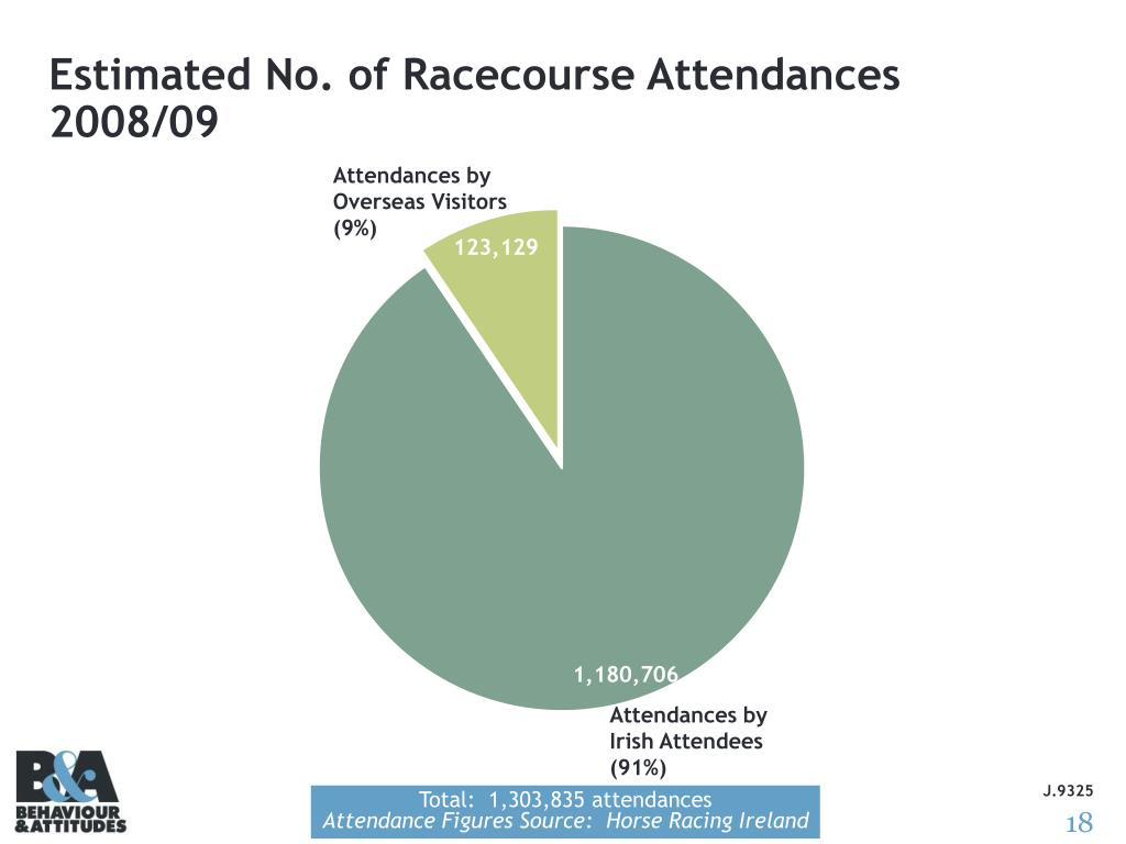 Estimated No. of Racecourse Attendances 2008/09