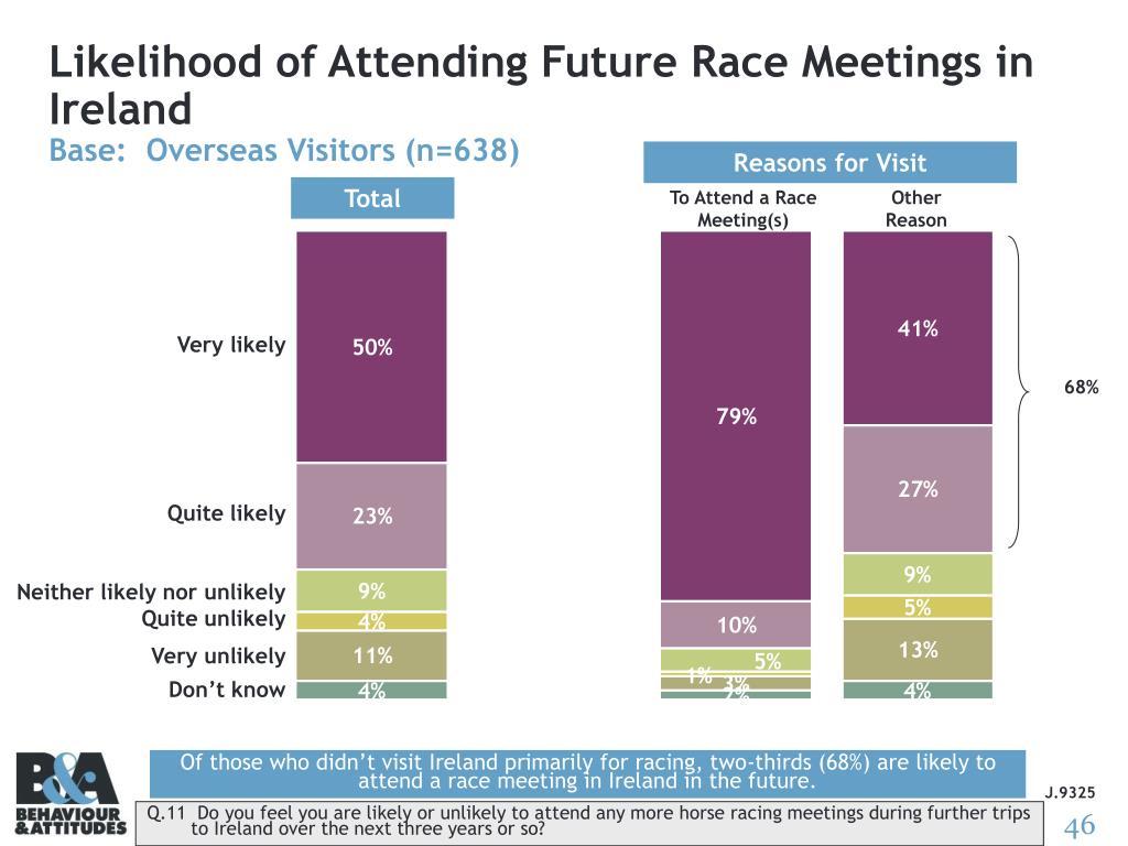 Likelihood of Attending Future Race Meetings in Ireland