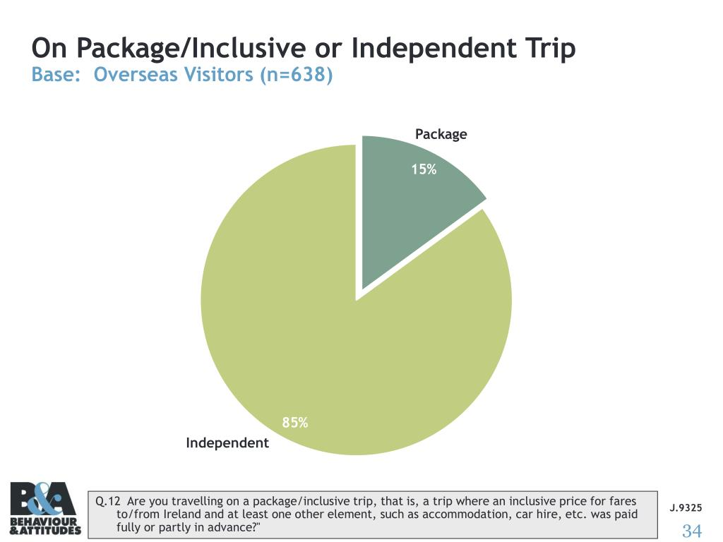 On Package/Inclusive or Independent Trip