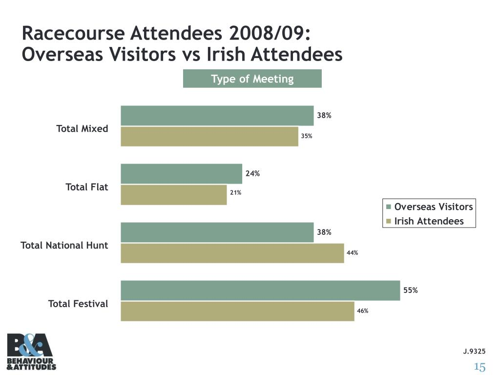 Racecourse Attendees 2008/09: