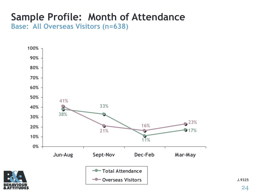 Sample Profile:  Month of Attendance