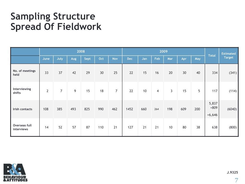 Sampling Structure