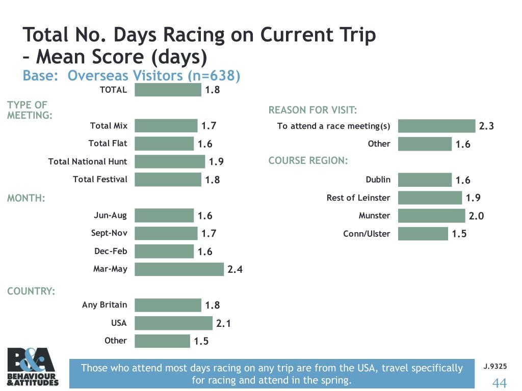 Total No. Days Racing on Current Trip