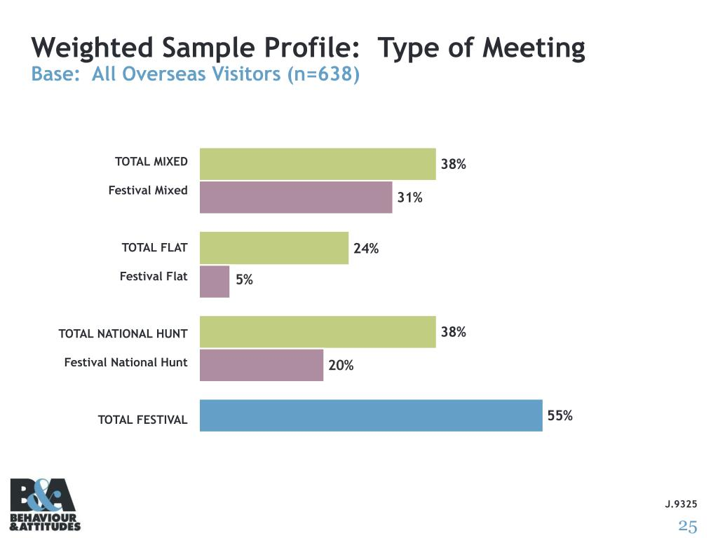 Weighted Sample Profile:  Type of Meeting