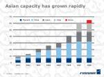 asian capacity has grown rapidly