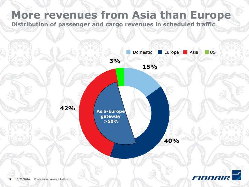 More revenues from Asia than Europe
