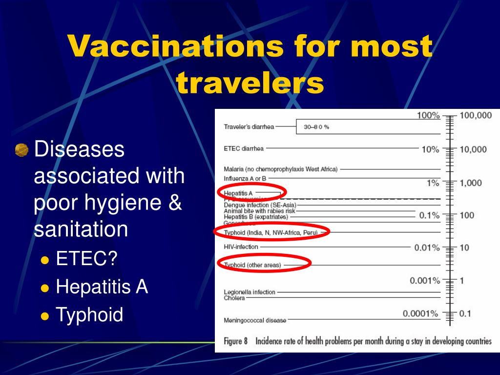 Vaccinations for most travelers