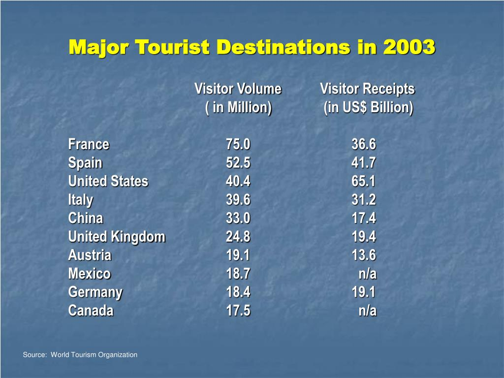 Major Tourist Destinations in 2003