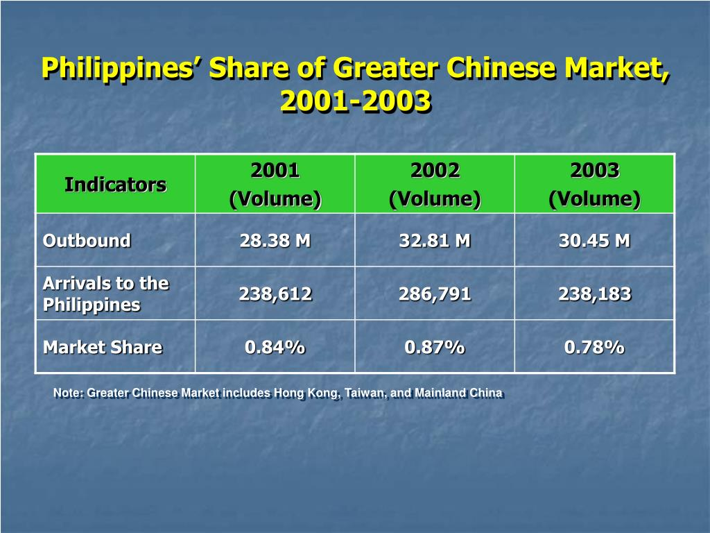 Philippines' Share of Greater Chinese Market,
