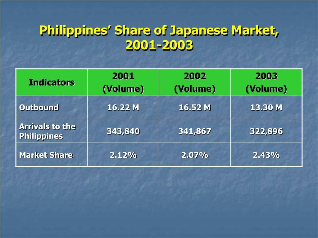 Philippines' Share of Japanese Market, 2001-2003