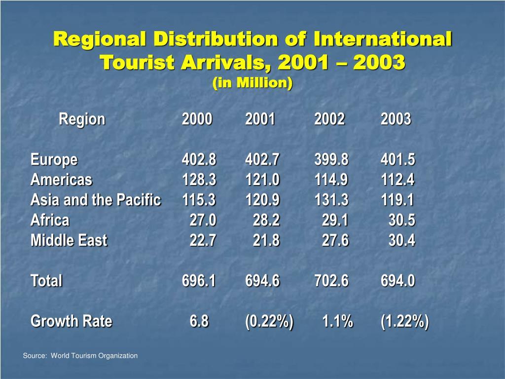 Regional Distribution of International Tourist Arrivals, 2001 – 2003