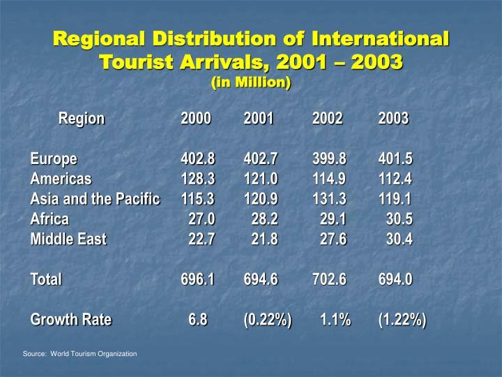 Regional distribution of international tourist arrivals 2001 2003 in million