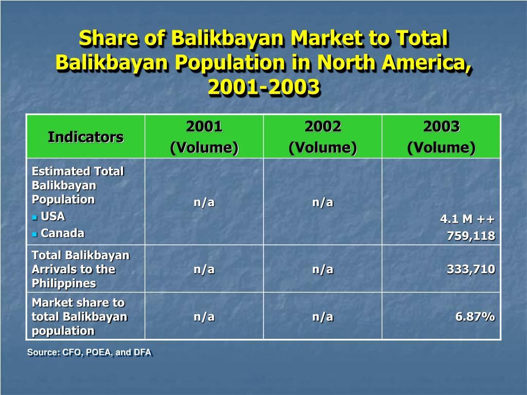 Share of Balikbayan Market to Total Balikbayan Population in North America, 2001-2003