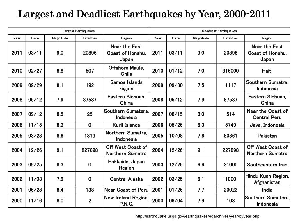 Largest and Deadliest Earthquakes by Year, 2000-2011
