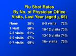 flu shot rates by no of physician office visits last year aged 65