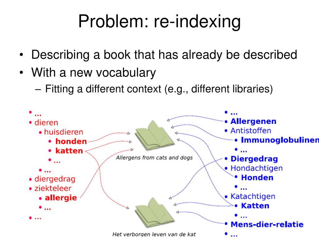 Problem: re-indexing